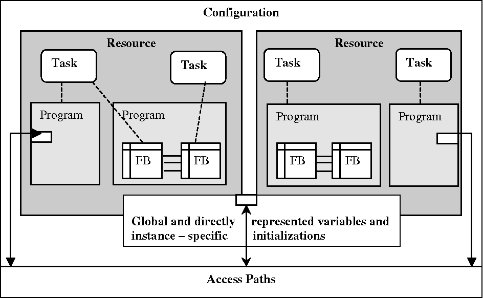 Figure 1 from Analysis and implementation of the IEC 61131-3