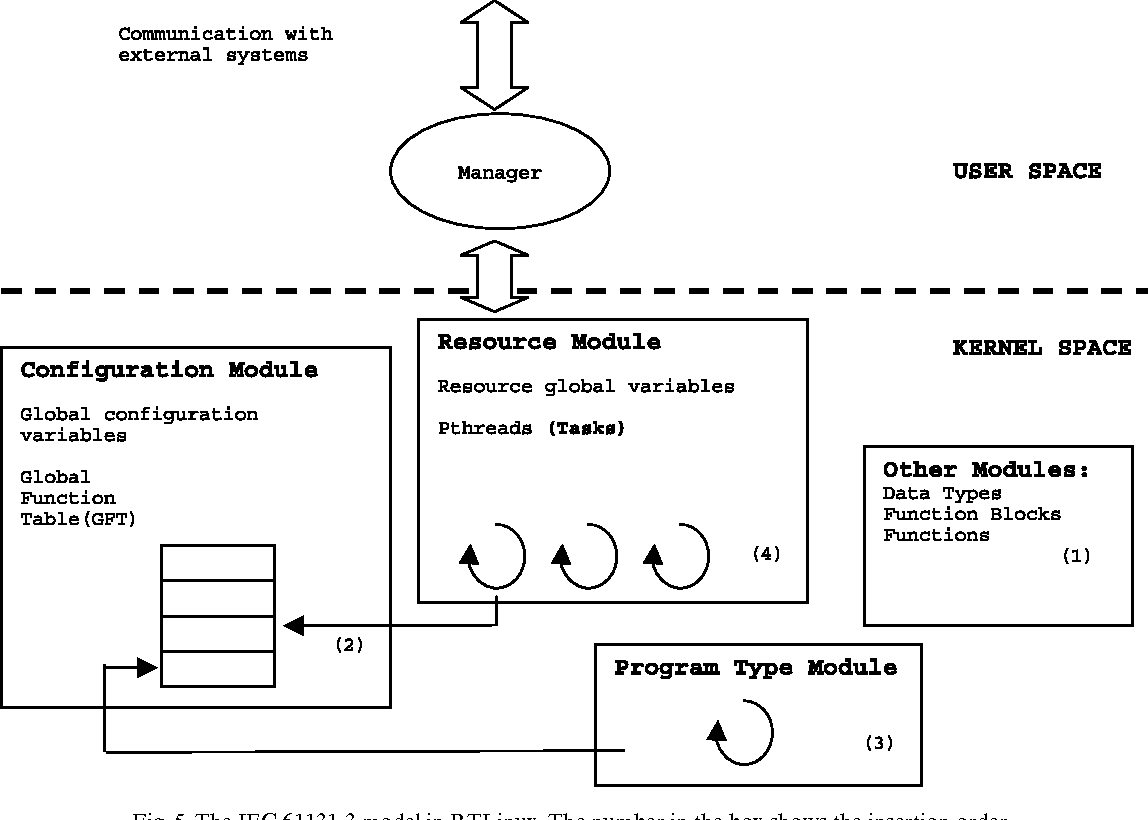 Figure 5 from Analysis and implementation of the IEC 61131-3