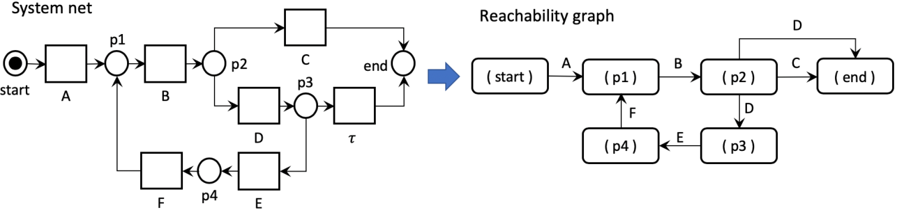 Figure 1 for Efficient Conformance Checking using Alignment Computation with Tandem Repeats