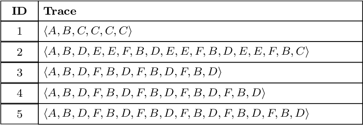 Figure 3 for Efficient Conformance Checking using Alignment Computation with Tandem Repeats