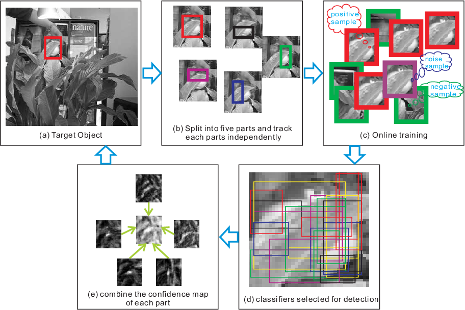 Figure 1 for Robust Visual Tracking Using Dynamic Classifier Selection with Sparse Representation of Label Noise
