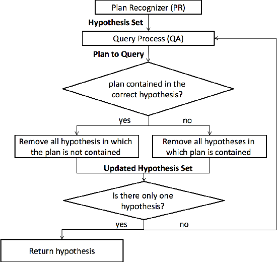 Figure 3 for Sequential Plan Recognition