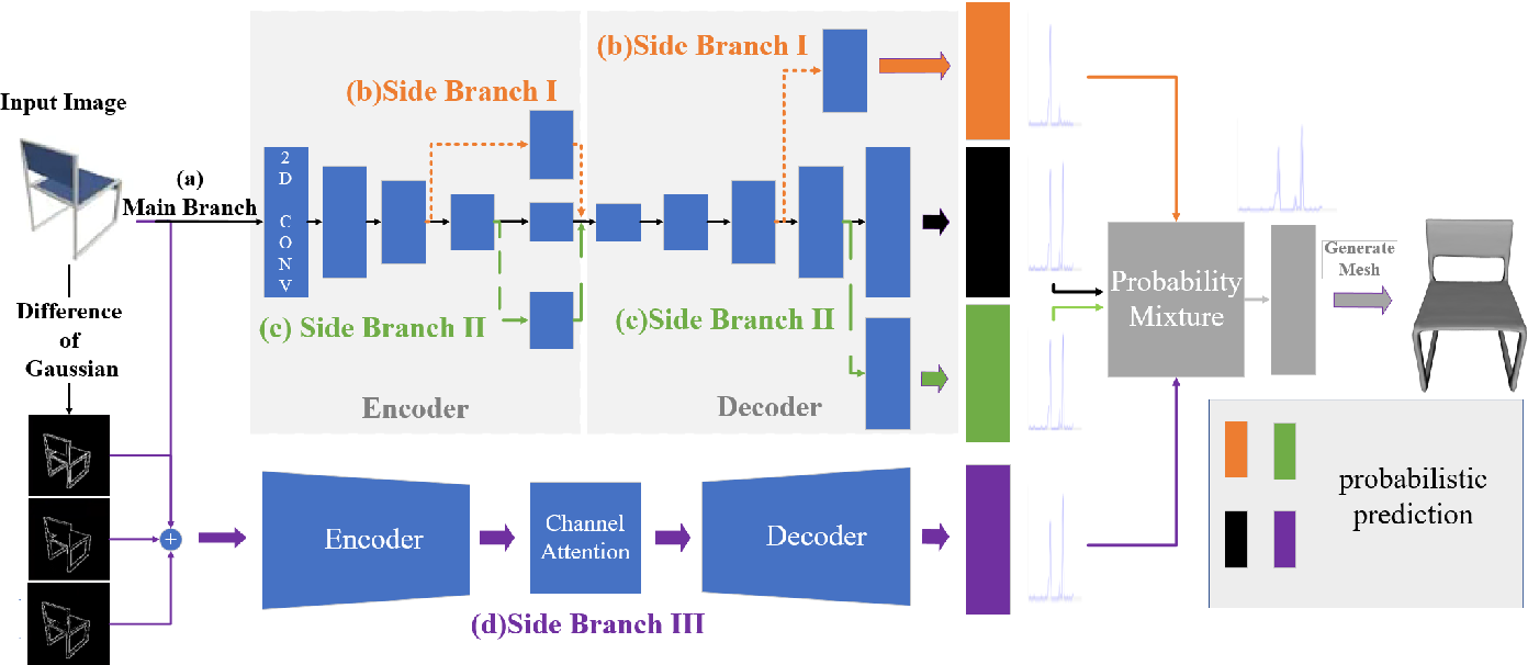 Figure 2 for DmifNet:3D Shape Reconstruction Based on Dynamic Multi-Branch Information Fusion