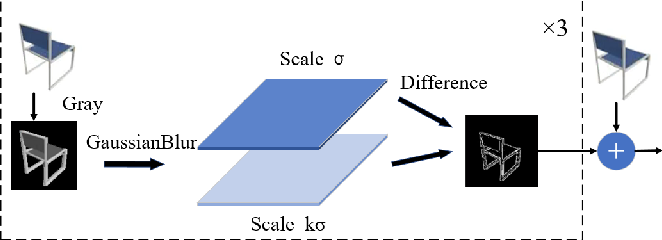 Figure 3 for DmifNet:3D Shape Reconstruction Based on Dynamic Multi-Branch Information Fusion