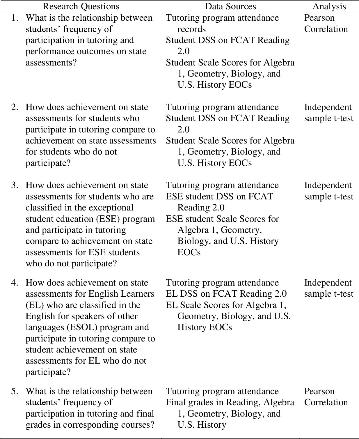 PDF] A Study on the Relationships Between Participation in Tutoring