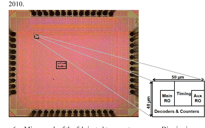 Figure 6 from A 0 02 nJ self-calibrated 65nm CMOS delay line