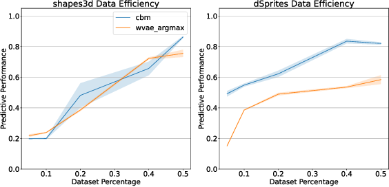 Figure 1 for Is Disentanglement all you need? Comparing Concept-based & Disentanglement Approaches