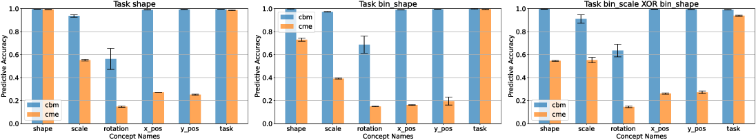 Figure 3 for Is Disentanglement all you need? Comparing Concept-based & Disentanglement Approaches