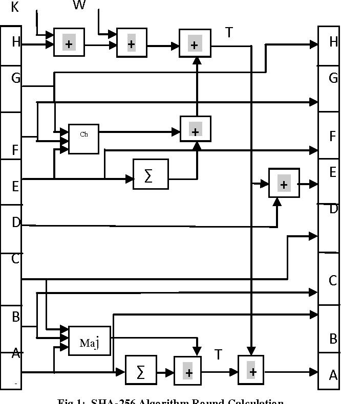 PDF] C Implementation of SHA-256 Algorithm - Semantic Scholar