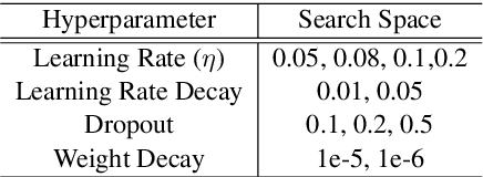 Figure 2 for Distantly Supervised Relation Extraction in Federated Settings
