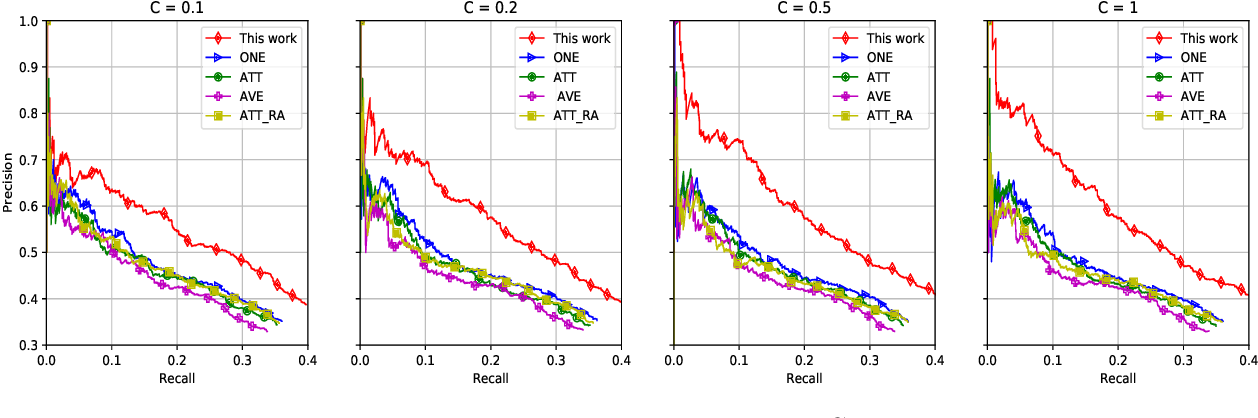 Figure 4 for Distantly Supervised Relation Extraction in Federated Settings