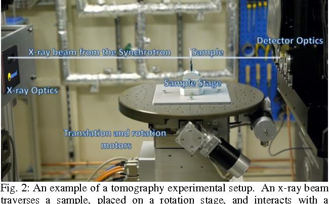 Figure 2 for Savu: A Python-based, MPI Framework for Simultaneous Processing of Multiple, N-dimensional, Large Tomography Datasets