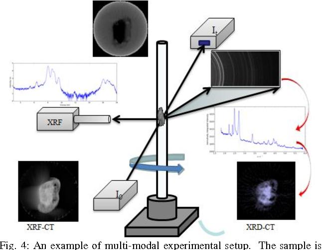 Figure 3 for Savu: A Python-based, MPI Framework for Simultaneous Processing of Multiple, N-dimensional, Large Tomography Datasets