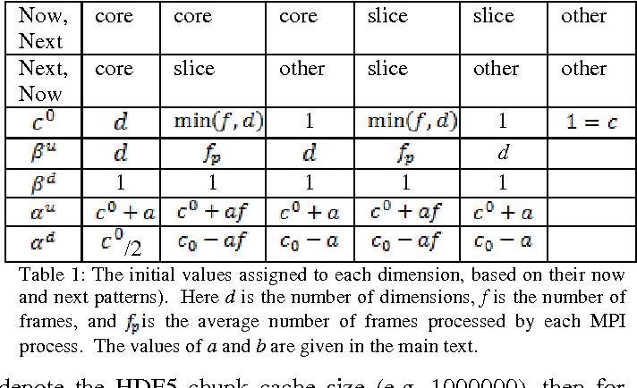 Figure 1 for Savu: A Python-based, MPI Framework for Simultaneous Processing of Multiple, N-dimensional, Large Tomography Datasets