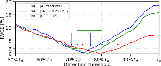 Figure 2 for Robust Audio-Based Vehicle Counting in Low-to-Moderate Traffic Flow