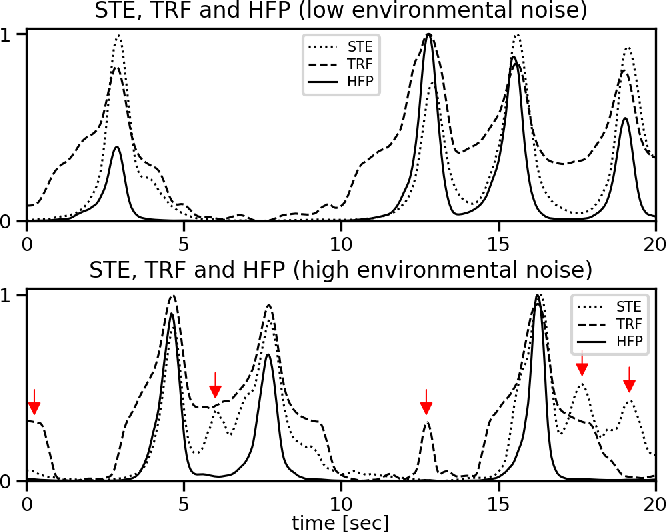 Figure 3 for Robust Audio-Based Vehicle Counting in Low-to-Moderate Traffic Flow
