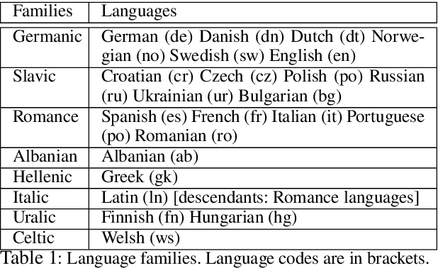 Figure 1 for Massively Parallel Cross-Lingual Learning in Low-Resource Target Language Translation