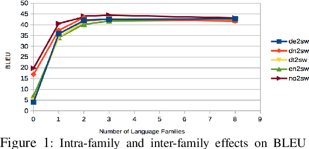Figure 2 for Massively Parallel Cross-Lingual Learning in Low-Resource Target Language Translation