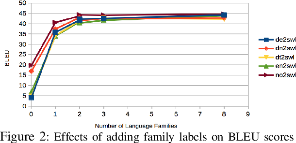 Figure 4 for Massively Parallel Cross-Lingual Learning in Low-Resource Target Language Translation