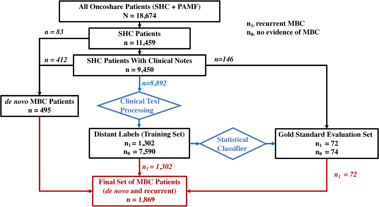 Figure 2 for A Semi-Supervised Machine Learning Approach to Detecting Recurrent Metastatic Breast Cancer Cases Using Linked Cancer Registry and Electronic Medical Record Data