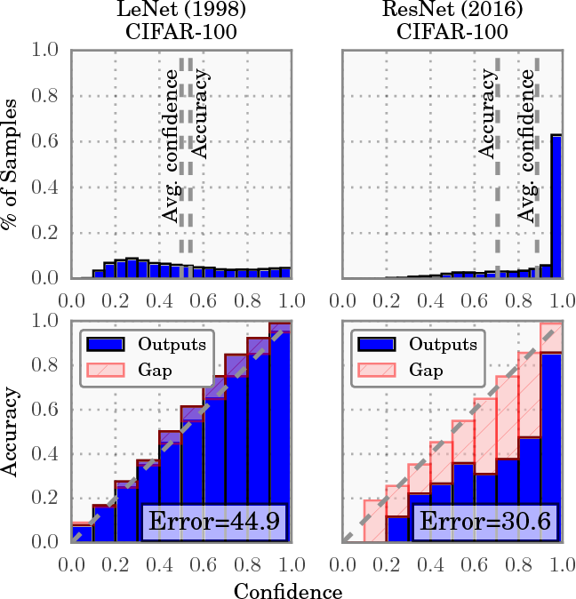 Figure 1 for On Calibration of Modern Neural Networks