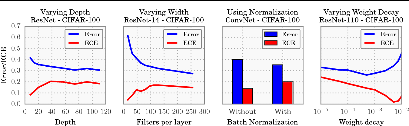 Figure 3 for On Calibration of Modern Neural Networks