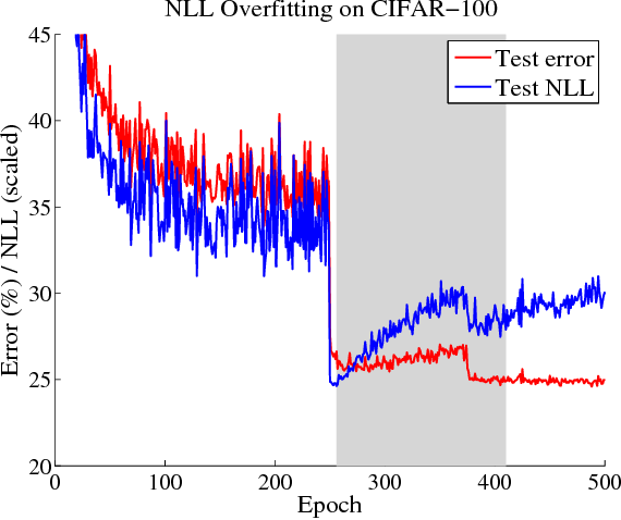 Figure 4 for On Calibration of Modern Neural Networks