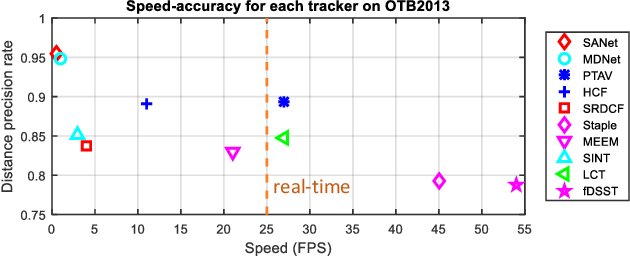 Figure 1 for Parallel Tracking and Verifying: A Framework for Real-Time and High Accuracy Visual Tracking