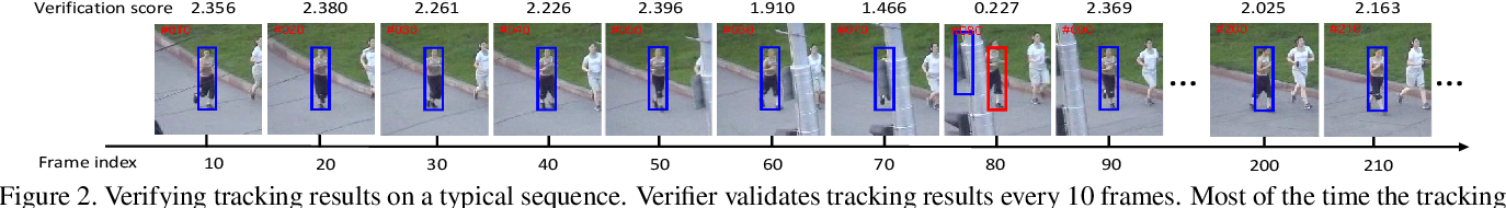 Figure 3 for Parallel Tracking and Verifying: A Framework for Real-Time and High Accuracy Visual Tracking