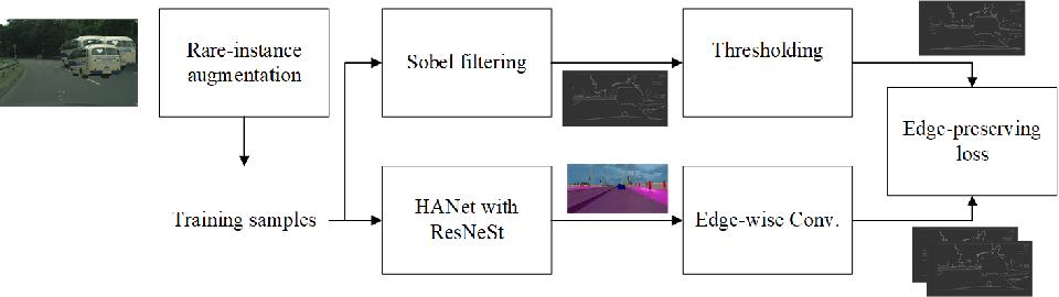 Figure 1 for Edge-Preserving Guided Semantic Segmentation for VIPriors Challenge