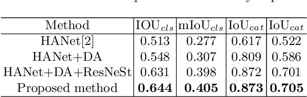 Figure 2 for Edge-Preserving Guided Semantic Segmentation for VIPriors Challenge