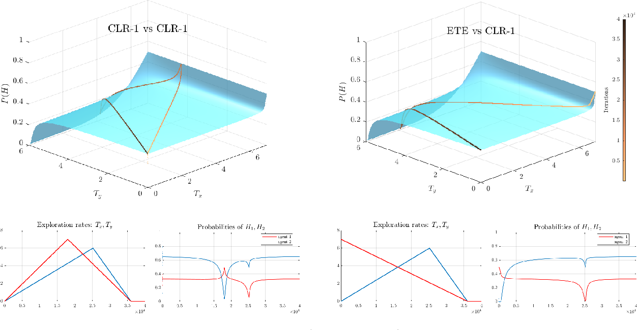 Figure 1 for Exploration-Exploitation in Multi-Agent Competition: Convergence with Bounded Rationality
