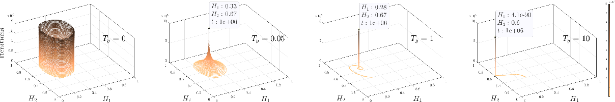 Figure 2 for Exploration-Exploitation in Multi-Agent Competition: Convergence with Bounded Rationality