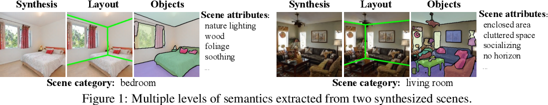 Figure 1 for Semantic Hierarchy Emerges in Deep Generative Representations for Scene Synthesis
