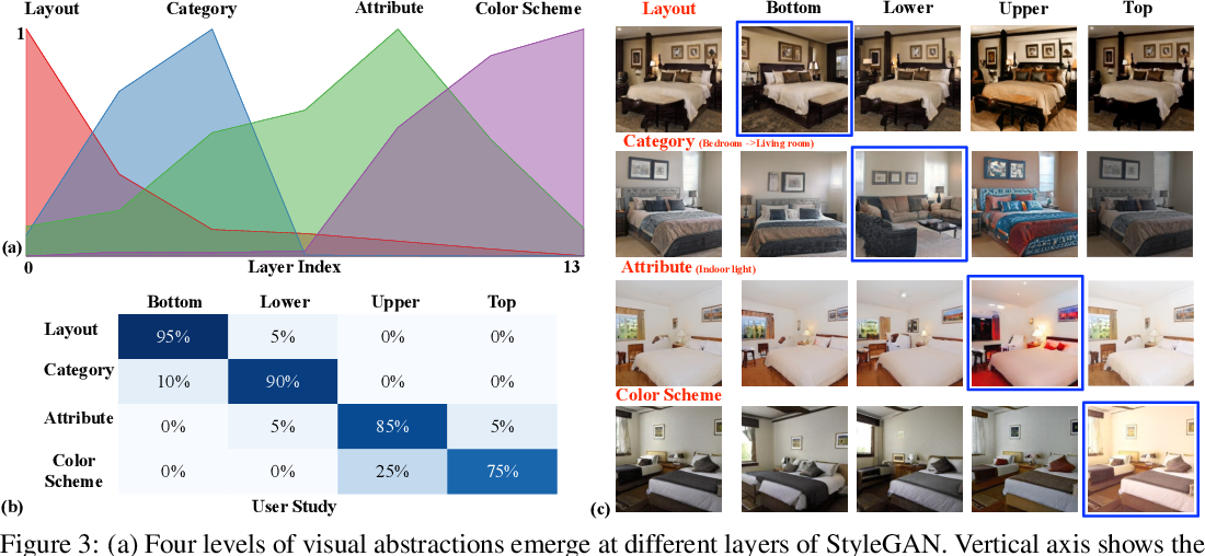 Figure 4 for Semantic Hierarchy Emerges in Deep Generative Representations for Scene Synthesis
