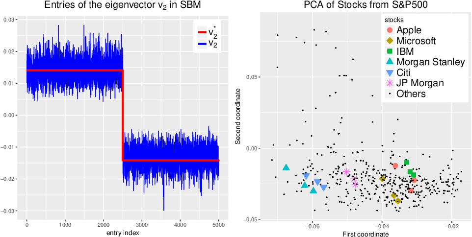 Figure 2 for Robust high dimensional factor models with applications to statistical machine learning