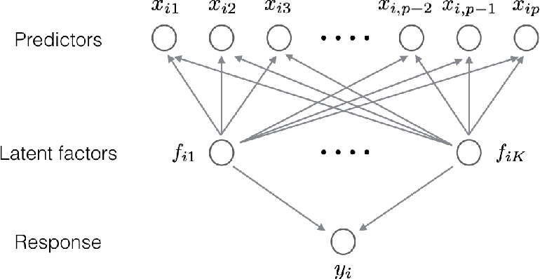 Figure 3 for Robust high dimensional factor models with applications to statistical machine learning