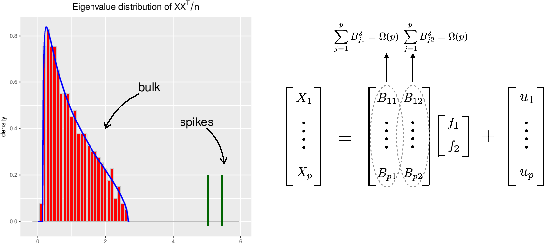 Figure 1 for Robust high dimensional factor models with applications to statistical machine learning