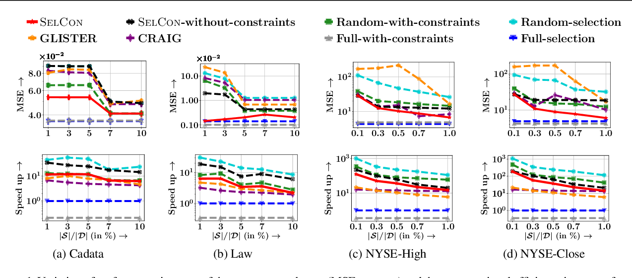 Figure 1 for Training Data Subset Selection for Regression with Controlled Generalization Error