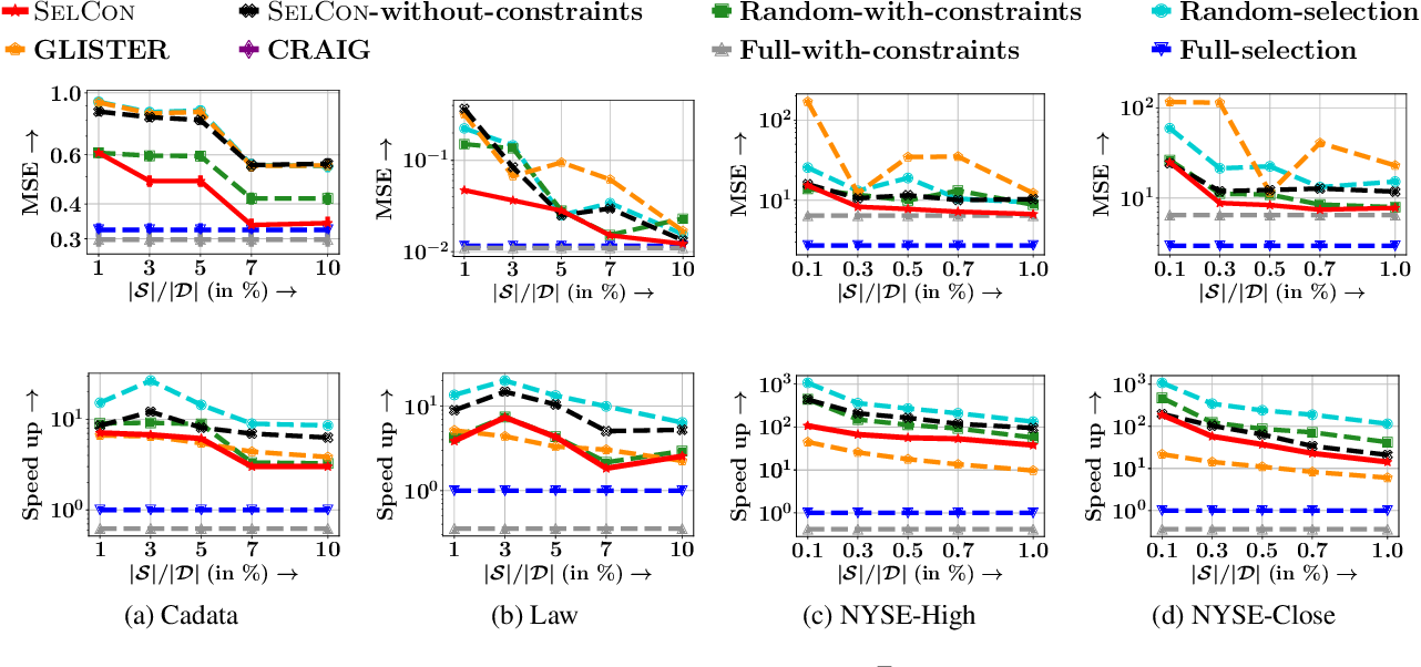 Figure 2 for Training Data Subset Selection for Regression with Controlled Generalization Error