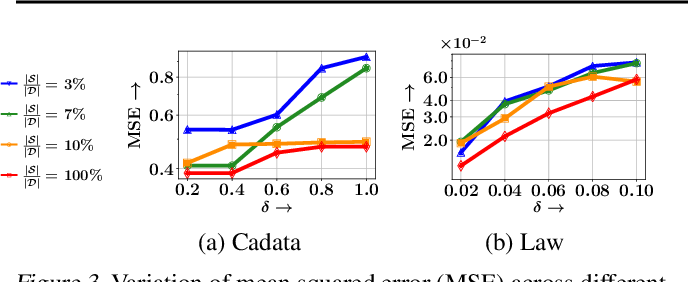 Figure 3 for Training Data Subset Selection for Regression with Controlled Generalization Error