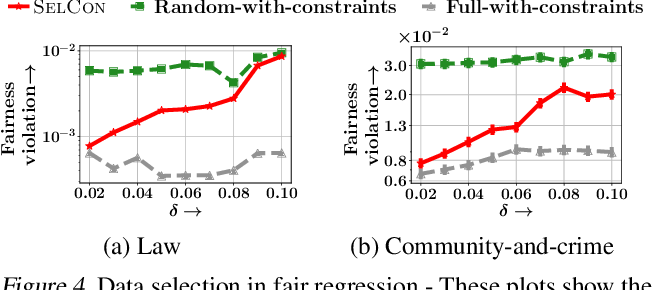 Figure 4 for Training Data Subset Selection for Regression with Controlled Generalization Error
