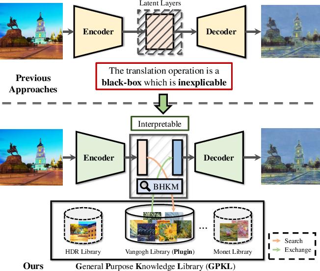 Figure 1 for Image Translation via Fine-grained Knowledge Transfer
