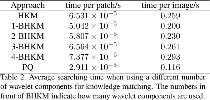Figure 4 for Image Translation via Fine-grained Knowledge Transfer