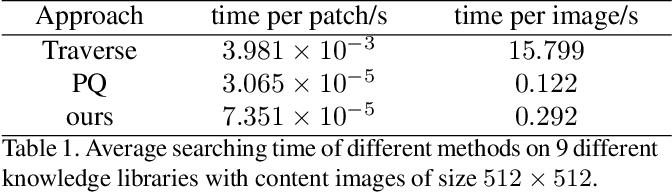 Figure 2 for Image Translation via Fine-grained Knowledge Transfer