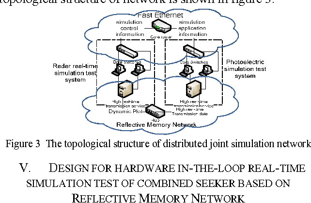 Design for Hardware In-the-Loop Real-Time Simulation Test of