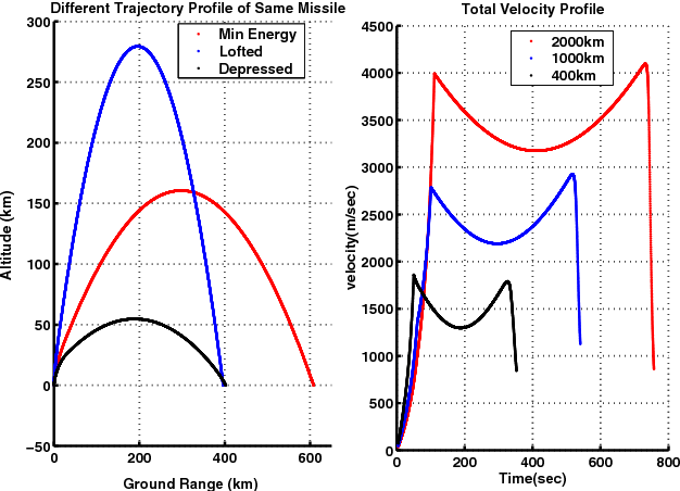 Fig. 2. (a) Nominal, Lofted & Depressed trajectories of same class (b) Velocity profile of M400, M1000 & M2000