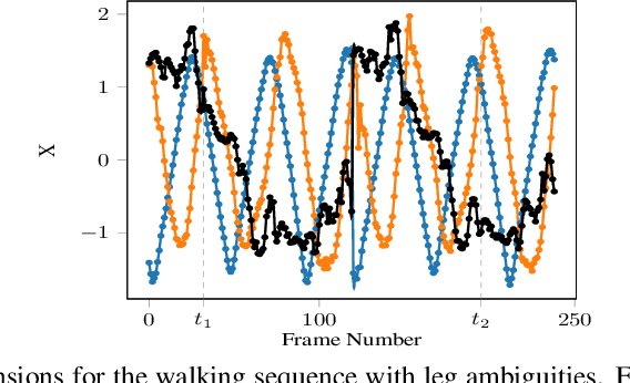 Figure 2 for DP-GP-LVM: A Bayesian Non-Parametric Model for Learning Multivariate Dependency Structures