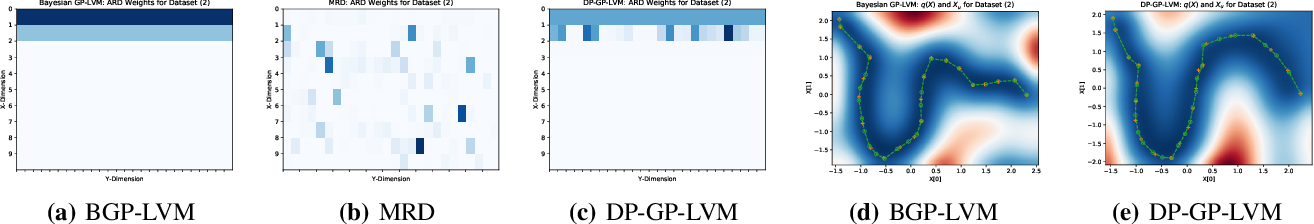Figure 3 for DP-GP-LVM: A Bayesian Non-Parametric Model for Learning Multivariate Dependency Structures