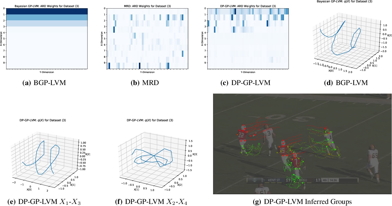 Figure 4 for DP-GP-LVM: A Bayesian Non-Parametric Model for Learning Multivariate Dependency Structures